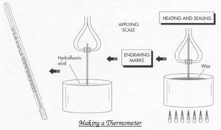 Making a thermometer